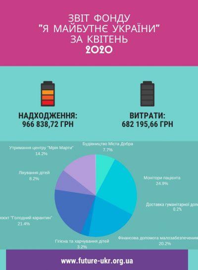 звіт фонду _я майбутнє україни_ за квітень 2020