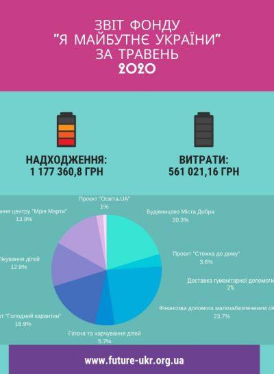 звіт фонду _я майбутнє україни_ за травень 2020