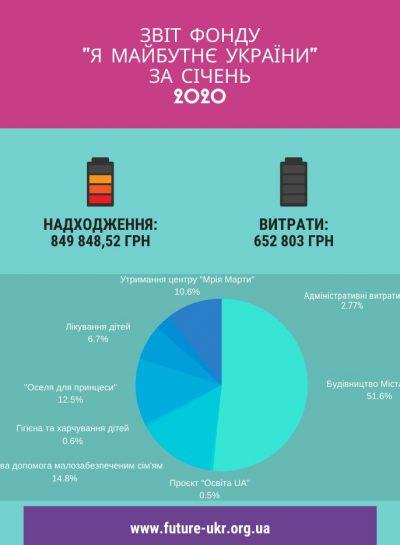 звіт фонду _я майбутнє україни_ за жовтень 2019 (3) (1)