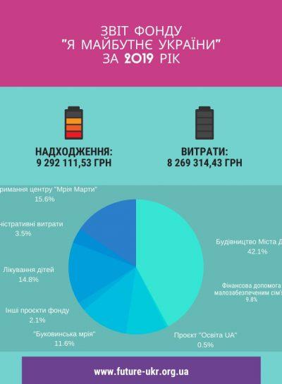 звіт фонду _я майбутнє україни_ за жовтень 2019 (3)