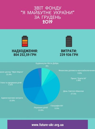 звіт фонду _я майбутнє україни_ за жовтень 2019 (4) (1)