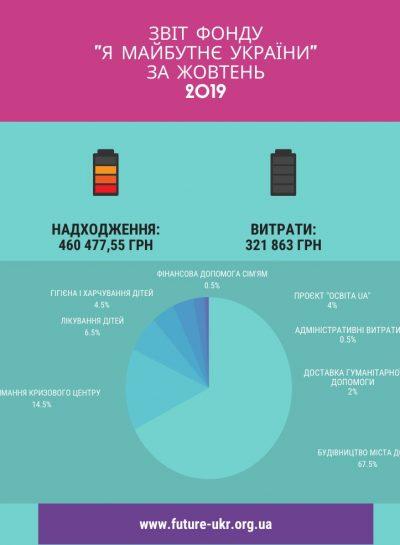 звіт_фонду__я_майбутнє_україни_